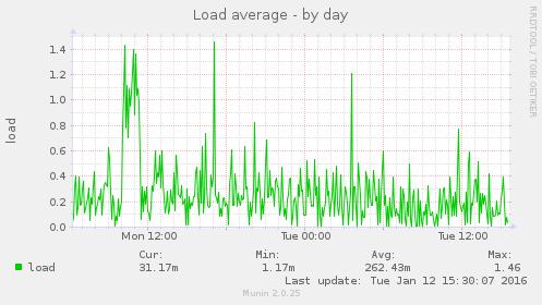 Планирование сервера рассылок