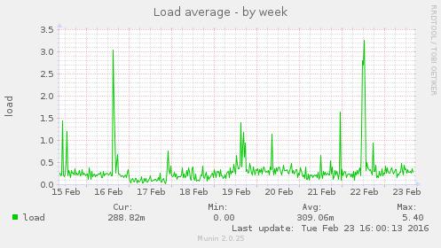 load-week