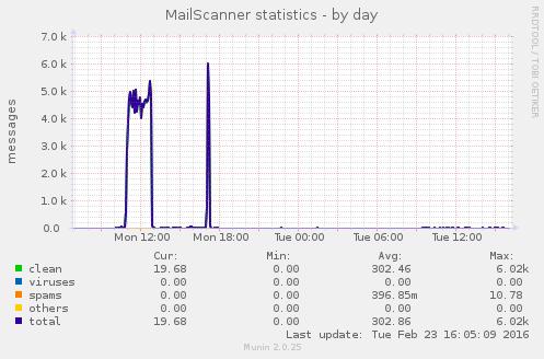 mailscanner-day