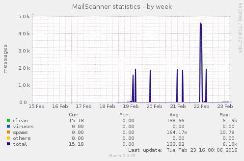 mailscanner-week