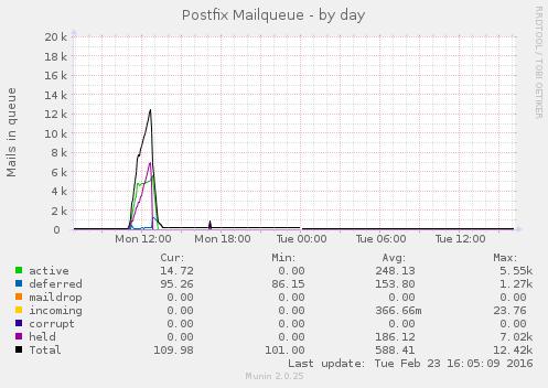 postfix_mailqueue-day