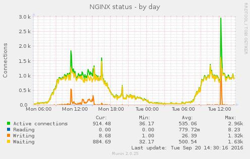 php 5.6 vs php 7.0 nginx