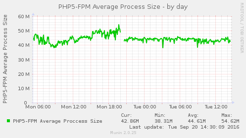 php 5.6 vs php 7.0 phpfpm