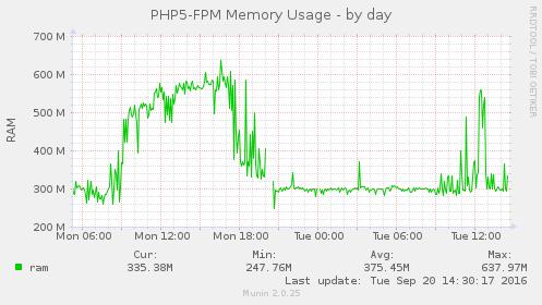 php 5.6 vs php 7.0 phpfpm memory
